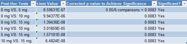 Image:Post-Hoc Tests Values.PNG