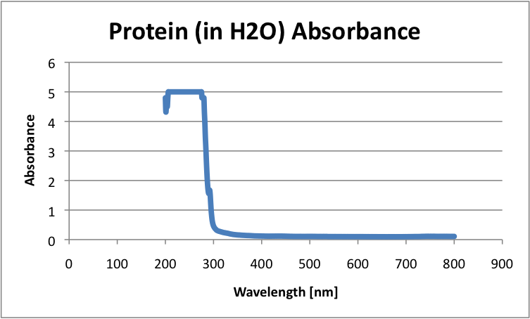 "Image:Protein""Blank""Absorbance.png"