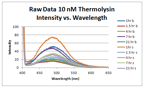 File:Raw data 10 nm thermolysin intensity vs wavelength.PNG