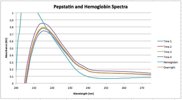 File:Sept 24 Pepstatin 1.png