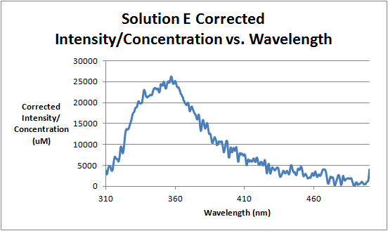Image:Solution_E_Corrected_Intensity_Divided_by_Concentration_vs._Wavelength.png