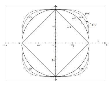 Unit circle-circles.jpg