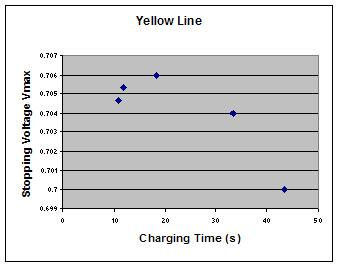 Image:Yellow Potential Time.JPG