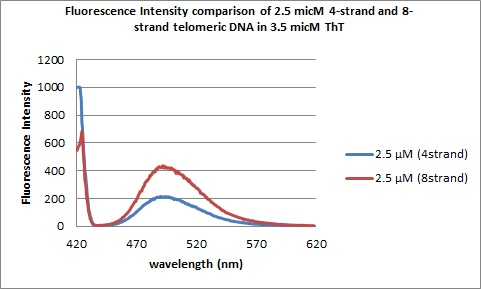 Image:2.5micM DNAs flourescence spectra.jpg