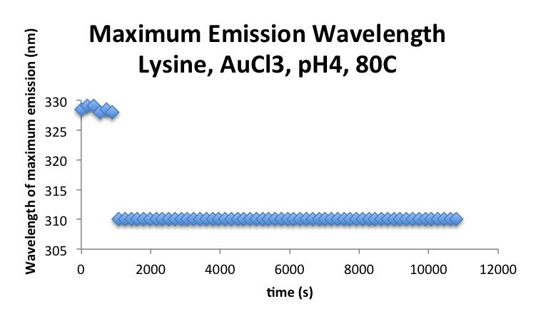 20160926 mrh lysaucl3 EmissionMax.png