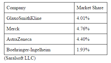 File:Companies and market share.png