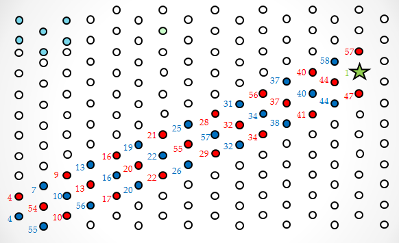 The Random Walking Playground used for AFM experiments.  The dark blue dots represent track 1 strands.  The light blue dots represent track 2 strands.  The light blue dots in the upper left corner are hairpin markers used to tell the orientation of origami in AFM.  The green dot is a biotinylated control staple that was used in experiments after the walker could not be observed to see what streptavidin looks like when it is on origami.