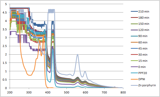Image:12-07-16 uvvis of PPF20 with guanine over time.png