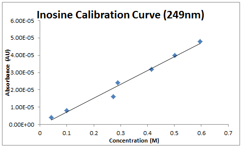 2013 0904 inosine calibration.PNG