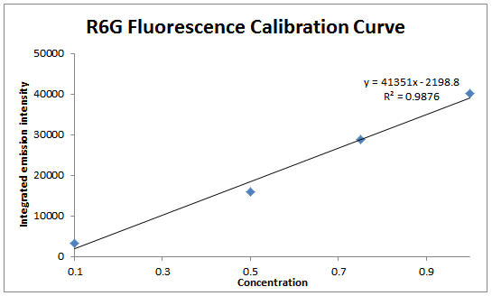 File:2014 1003 R6G solutions fluor calibration.PNG