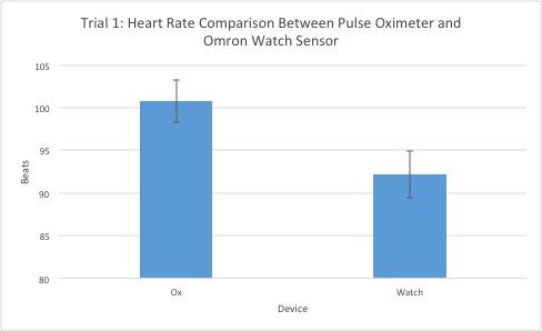 File:Heart Rate Trial 1.jpg