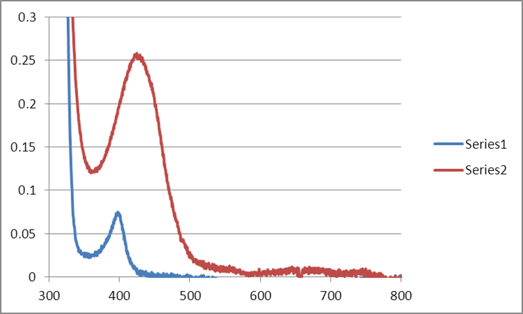 File:Mb Citrate OPD H2O2 MeOH 45C WORKUP GRAPH.png