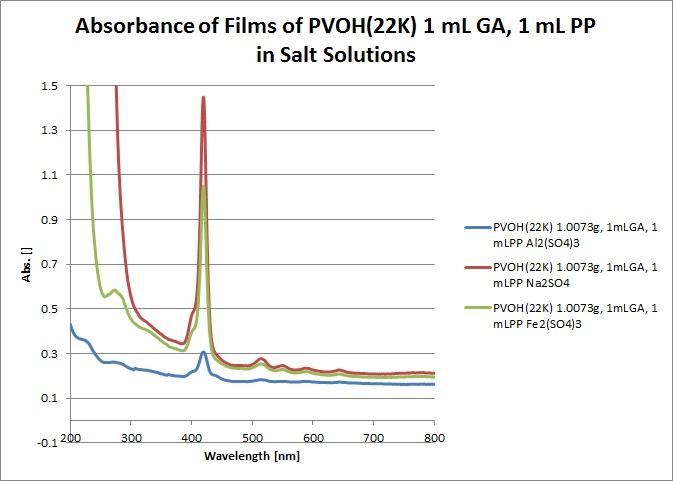 File:PVOH(22K) 1mLGA, 1mLPP.jpg