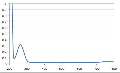 File:Phenylalanine - Amino Acid Characterization.png