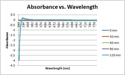 relationship of the uv wavelength to absorbance dna