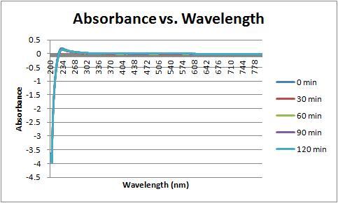 File:Absorbance vs wavelength 9-27-11.jpg