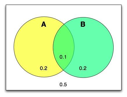 File:Bayes diagram.jpg