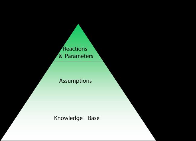 Icbp-talk-pyramid.png