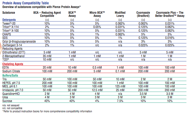File:Protein Assay Compatibility Table.png