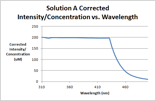 File:Solution A Corrected Intensity Divided by Concentration vs. Wavelength.png
