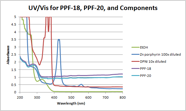 12-06-18 uv-vis of PPF18, PPF-20, and components.png