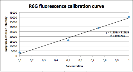 Fluorescence R6G calibrationcurve.png