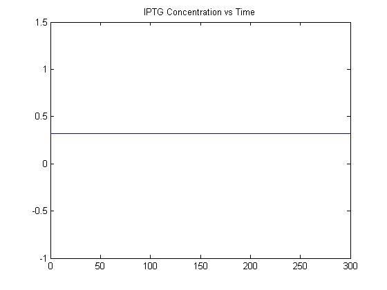 IPTG Concentration vs. Time