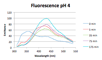 0831016 Full Spectra pH4.png