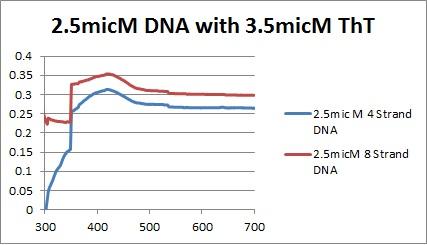 2.5micM DNAs graph.jpg