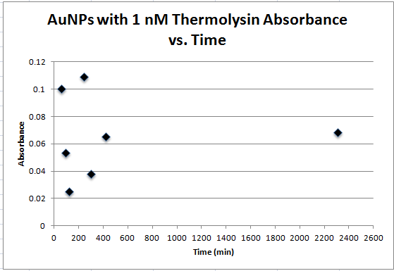 Absorbance vs time 1nm Thermolysin.PNG