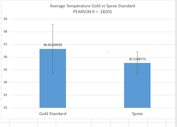 File:BME100 Group3 temperature graph lab3A.jpg