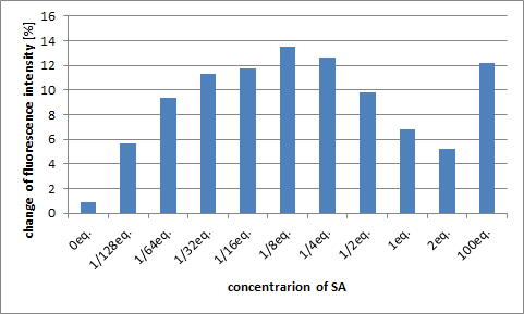 Fig. 2.2.3.2 The change in fluorescence when adjusting the concentration of SA