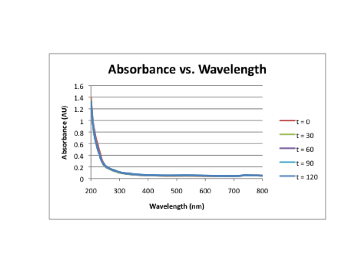 Image:Fluorimeter intensity v. wavelength.png