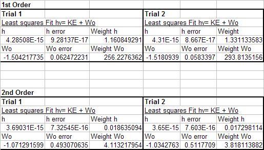 File:H data analysis chart.JPG