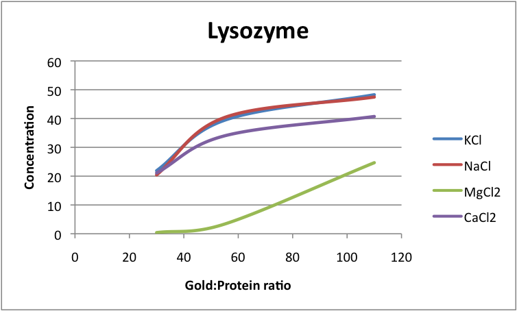Image:Lysozyme Gold-protein to Concentration with Salts, JAC.png