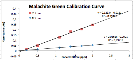 MG calibration 050914.png
