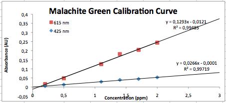 File:MG calibration 050914.png