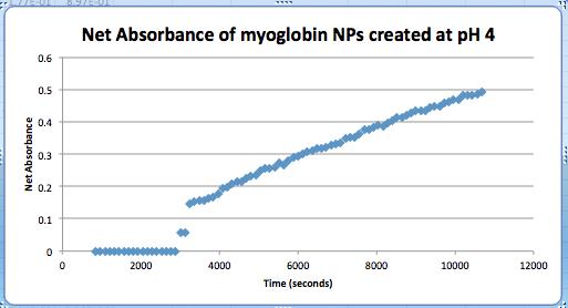 File:Myoglobin AUNP ph4 CH09062016AU.png
