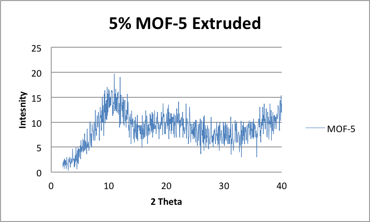 File:5 20 2014 5 MOF5 extruded heated.png