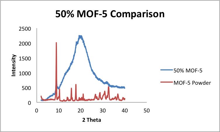 File:5 21 2014 comparison of mof5 and extruded.png