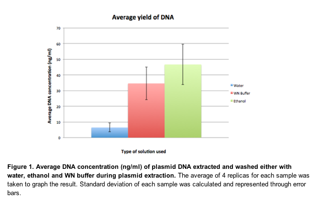 File:Average Yield of DNA.png