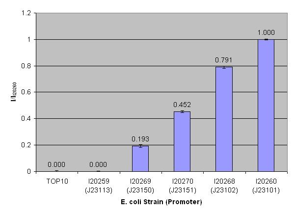 File:DDM promoter chart.jpg