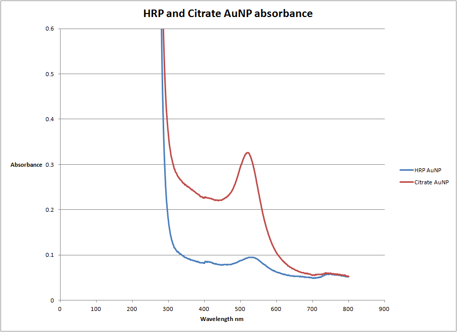 Image:HRP and Citrate AuNP.png