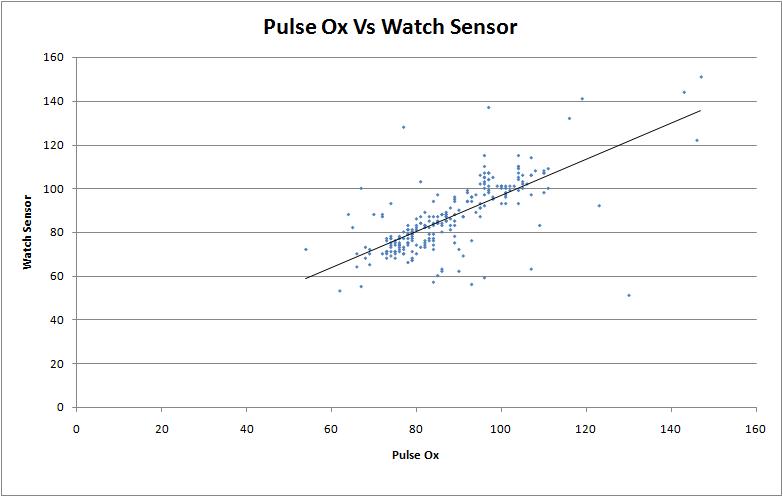 File:Pulse Ox Vs Watch SensorBME100WG13.png
