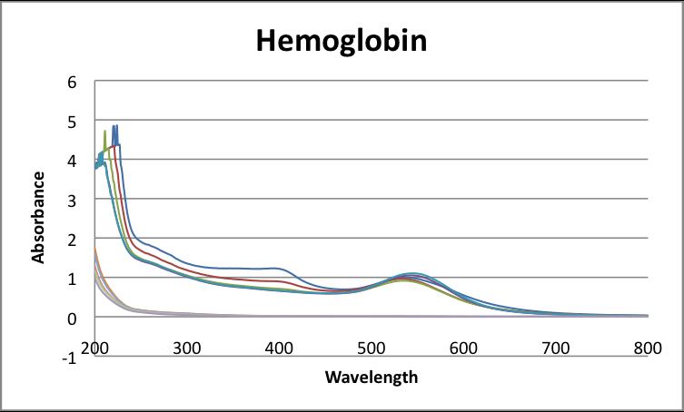UV-vis Hemoglobin spectra absorption javier Vinals.png
