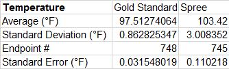 File:BME100 Group2 Temperature Descriptive.png