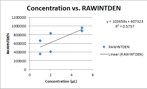 File:Concentration vs RAWINTDEN graph.png