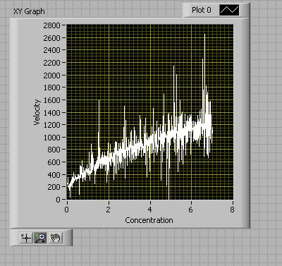 File:Michaelis menten looking graph.png