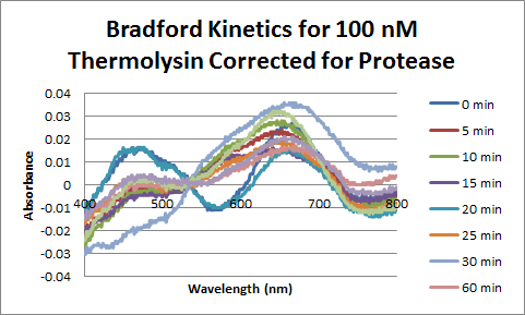 File:Thermolysin Bradford 100nM Corrected.png