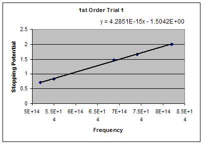 File:1st order trial 1.JPG
